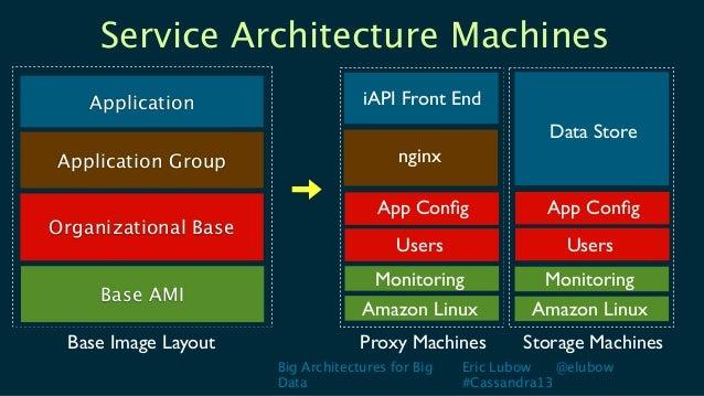 Big Architectures for BigDataEric Lubow @elubow#Cassandra13Service Architecture MachinesApplicationBase AMIOrganizational ...
