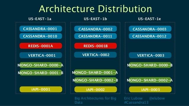 Big Architectures for BigDataEric Lubow @elubow#Cassandra13Architecture DistributionUS-EAST-1aMONGO-SHARD-0001-BMONGO-SHAR...