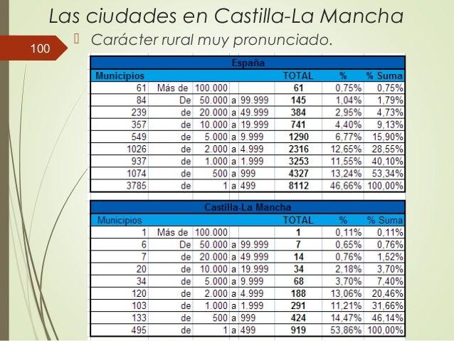 Las ciudades en Castilla-La Mancha  Carácter rural muy pronunciado. 100