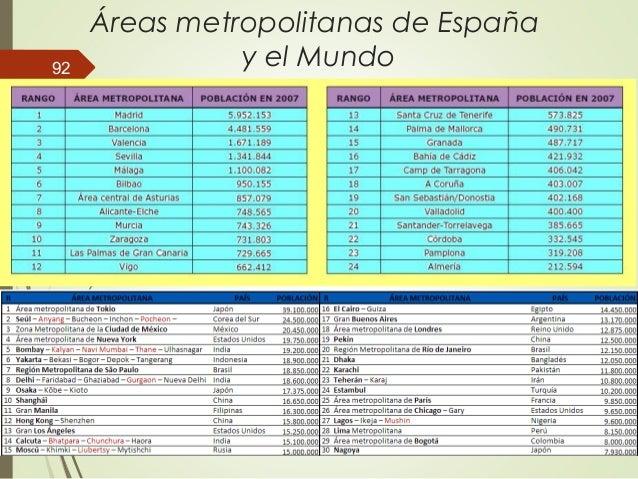 Áreas metropolitanas de España y el Mundo92