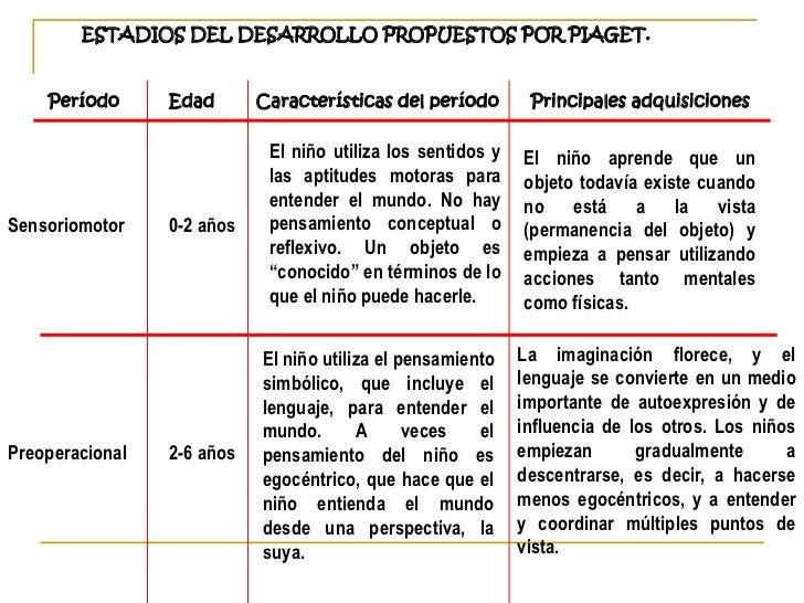 ESTADIOS DEL DESARROLLO PROPUESTOS POR PIAGET.  Período      Edad        Características del período     Principales adqui...