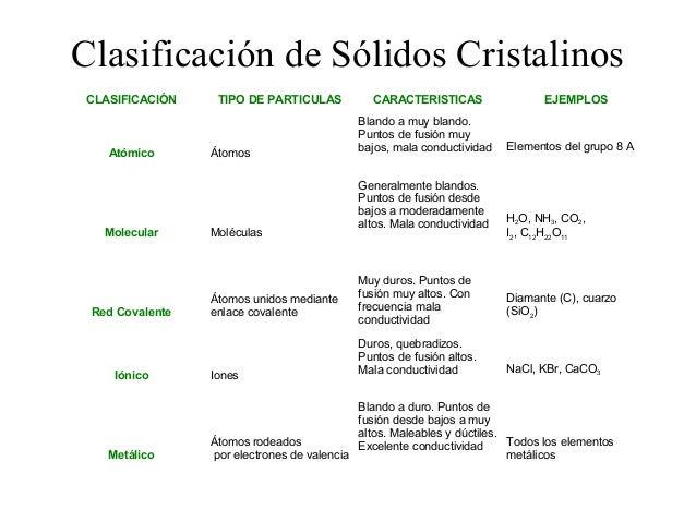 2 estado solido cristales mrh - Tipos de cristales ...