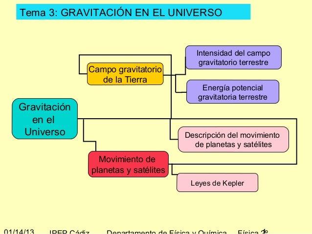 Tema 3: GRAVITACIÓN EN EL UNIVERSO                                        Intensidad del campo                            ...