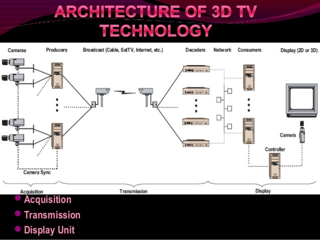 Block Diagram Of 3d Tv - Wiring Diagram Ops