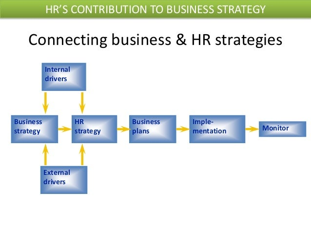 Align Strategic Hr To Business Plan