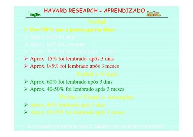 HAVARD RESEARCH = APRENDIZADO Verbal Dos 100% que a pessoa queria dizer: Aprox. 80% foi dito Aprox. 60% foi escutado Aprox...