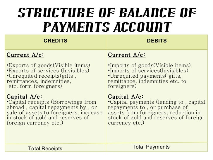 Balance of trade and balance of payments essay