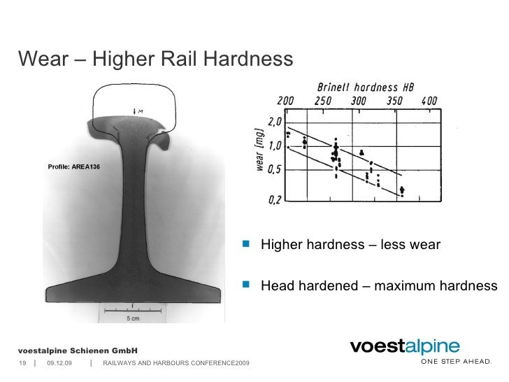 Cheap dress rails 5 performance