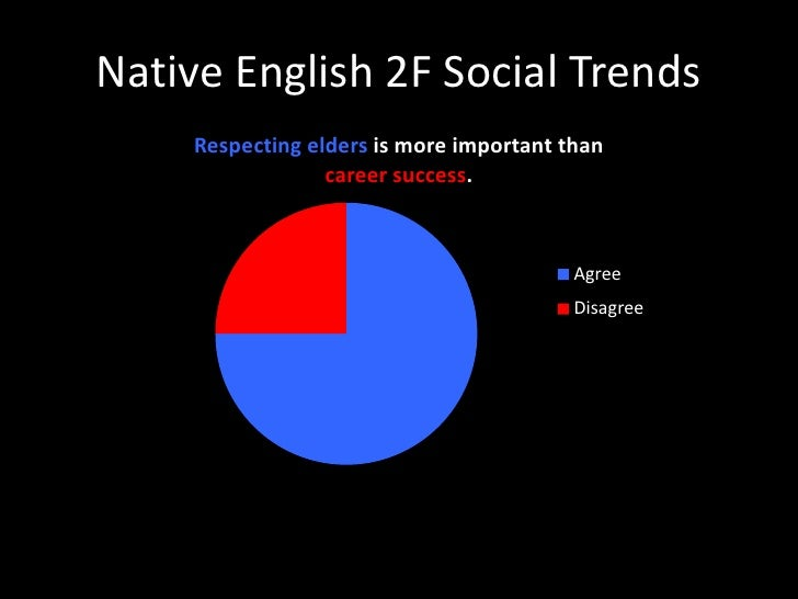 Native English 2F Social Trends<br />