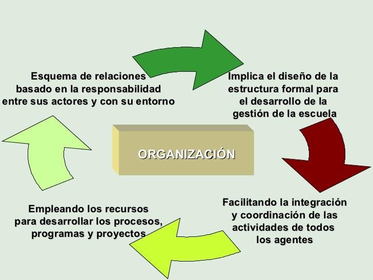 Implica el diseño de la  estructura formal para  el desarrollo de la  gestión de la escuela Facilitando la integración y c...