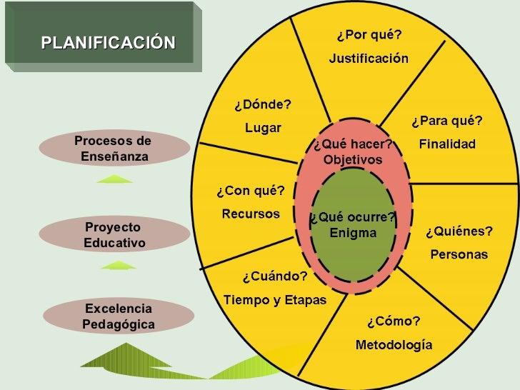 Excelencia Pedagógica Proyecto  Educativo Procesos de  Enseñanza PLANIFICACIÓN