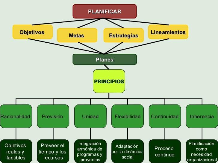 PLANIFICAR Objetivos   Metas   Estrategias Lineamientos Planes PRINCIPIOS Racionalidad  Previsión  Unidad Flexibilidad Con...