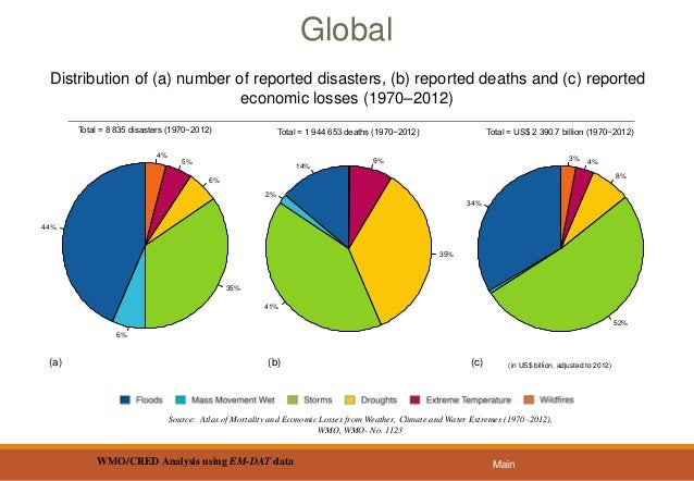 1971−1980 1981−1990 1991−2000 2001−2010 Number of reported deaths by decade by hazard type (1971−2010) 241 748 658 905 329...