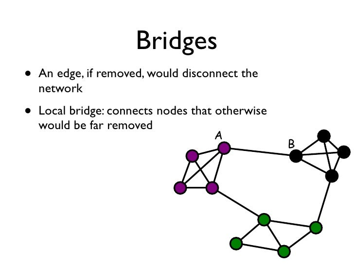 how to study graph theory