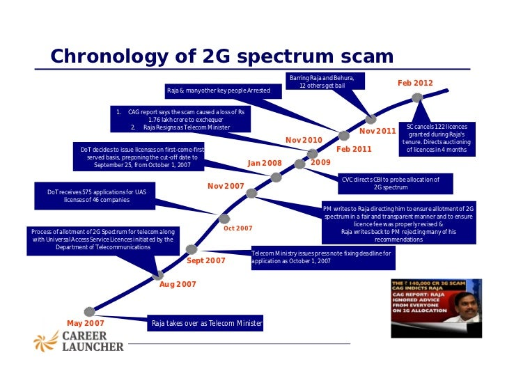 Overview of the Indian 2G Scam