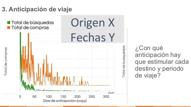 3. Anticipación de viaje ¿Con qué anticipación hay que estimular cada destino y periodo de viaje? OrigenX FechasY