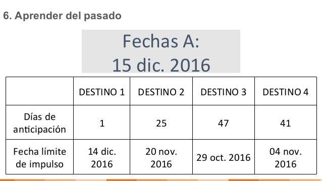 6. Aprender del pasado DESTINO1 DESTINO2 DESTINO3 DESTINO4 Díasde an2cipación 1 25 47 41 Fechalímite dei...