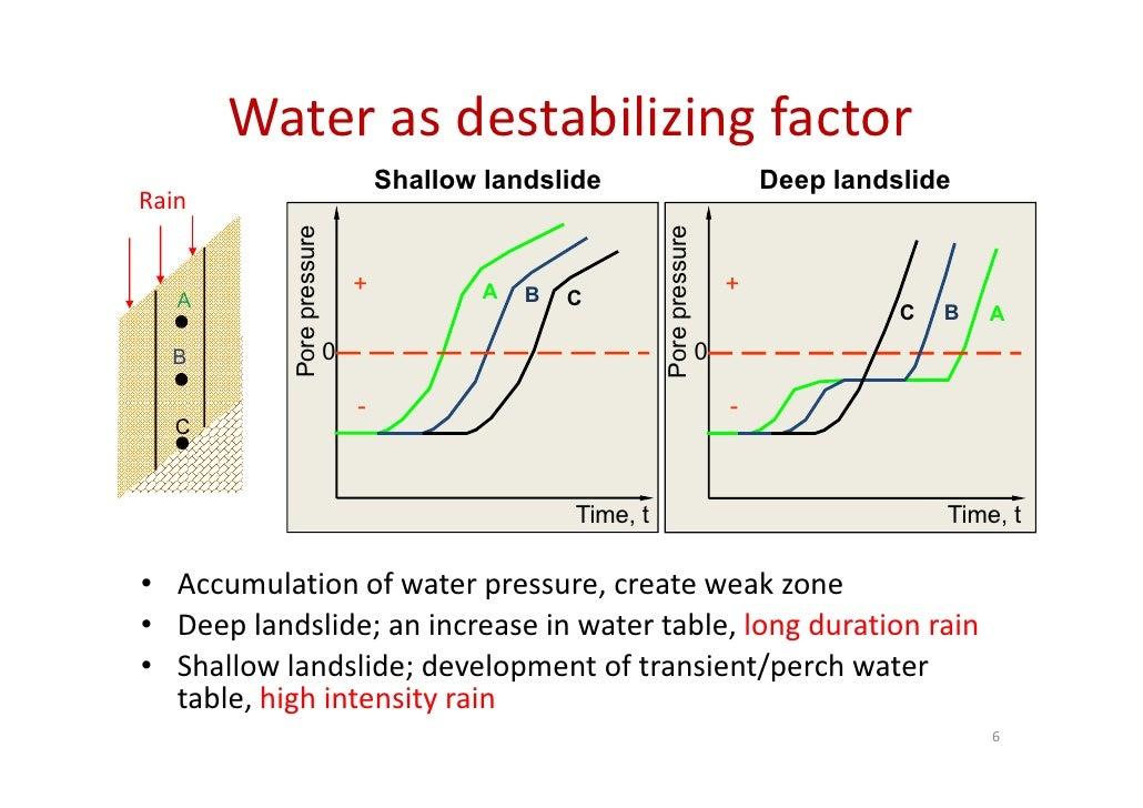 factors affecting shear strength of soil pdf
