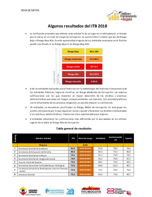 HOJA DE DATOS Algunos resultados del ITB 2018  La calificación promedio que obtiene cada entidad le da un lugar en la tab...