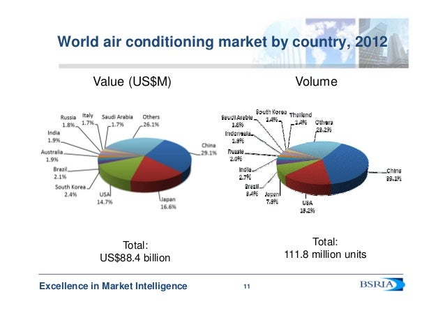 Hvacr 2013 Analysing World Markets