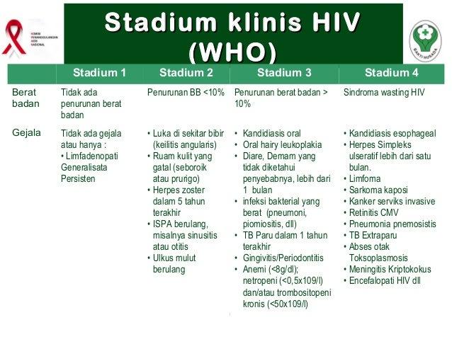Perhatikan 8 Tanda Tanda Orang Terkena Virus HIV Berikut!