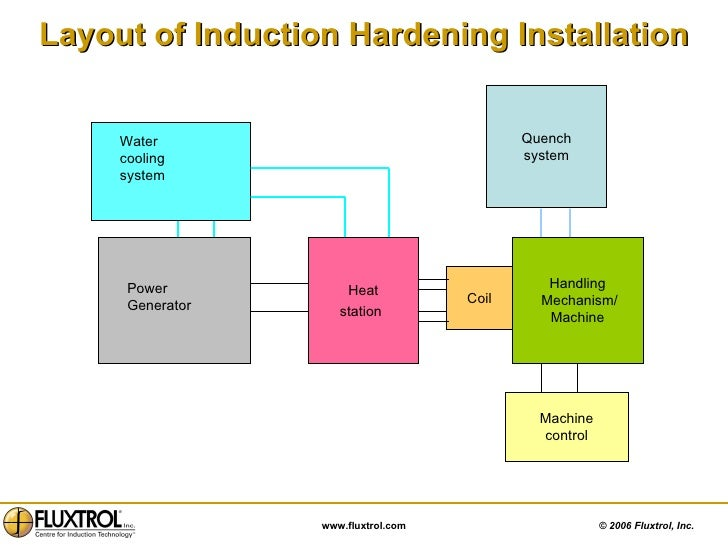 2 fluxtrol sample induction heating installations 3 layout of induction hardening installation ccuart Image collections