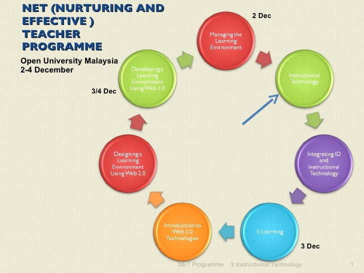 NET (NURTURING AND EFFECTIVE ) TEACHER  PROGRAMME <ul><li>Open University Malaysia </li></ul><ul><li>2-4 December </li></u...