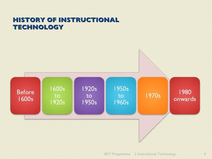 importance of instructional media and technology Using the technology of today,  many students in this group are using new media and technologies to cre-  and integrating technology-based instructional .