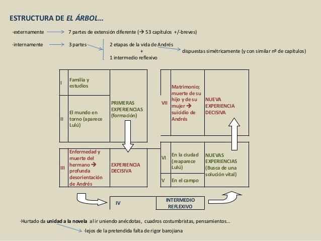 2 int baroja y el rbol de la ciencia for El arbol de la ciencia