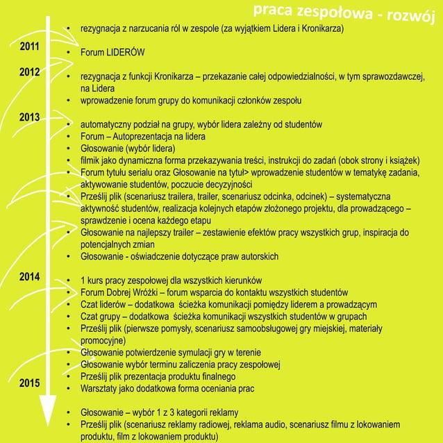 2011/2012 C11 2012/2013 C12 • zawartość merytoryczna • oprogramowanie graficzne • zasady kompozycji • język • umiejętność ...