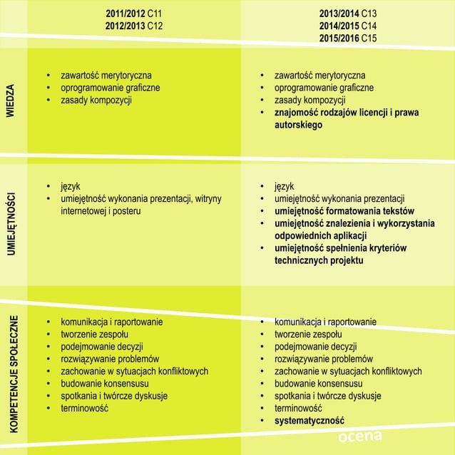 2011/2012 C11 + prosta idea + sprecyzowany temat i produkt finalny – temat nie wymagający kreatywności – zaangażowanie na ...