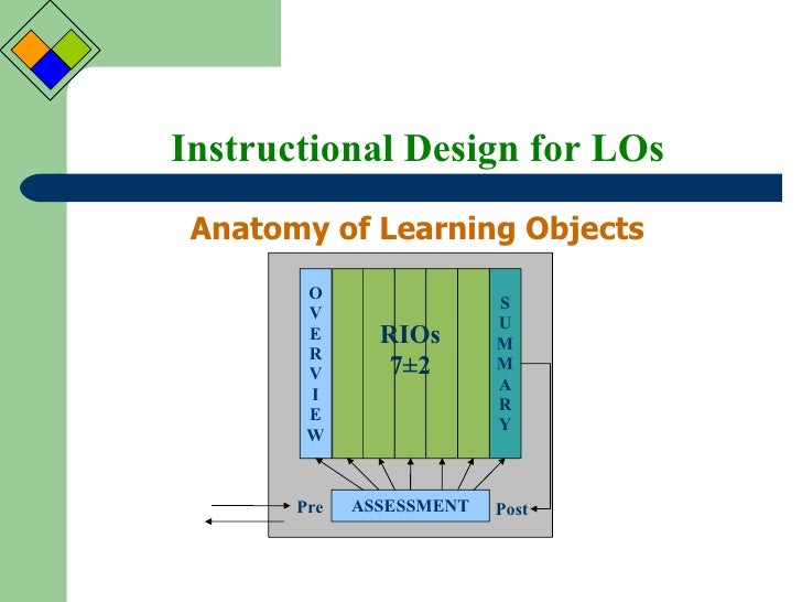 instructional design principles for e learning
