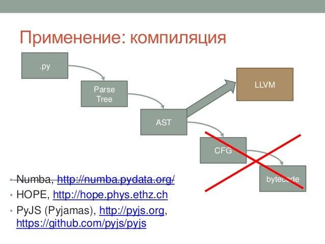 Применение: компиляция • Numba, http://numba.pydata.org/ • HOPE, http://hope.phys.ethz.ch • PyJS (Pyjamas), http://pyjs.or...