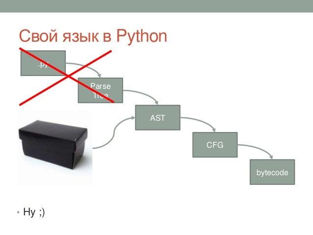Свой язык в Python • Hy ;) .py Parse Tree CFG bytecode AST