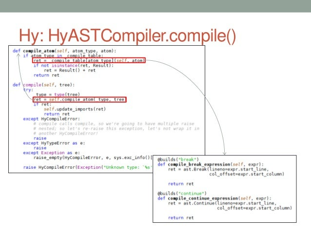 Hy: HyASTCompiler.compile()