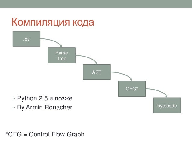 Компиляция кода • Python 2.5 и позже • By Armin Ronacher .py Parse Tree CFG* bytecode AST *CFG = Control Flow Graph