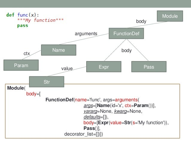 Module FunctionDef Name Expr Pass body arguments body Module( body=[ FunctionDef(name='func', args=arguments( args=[Name(i...
