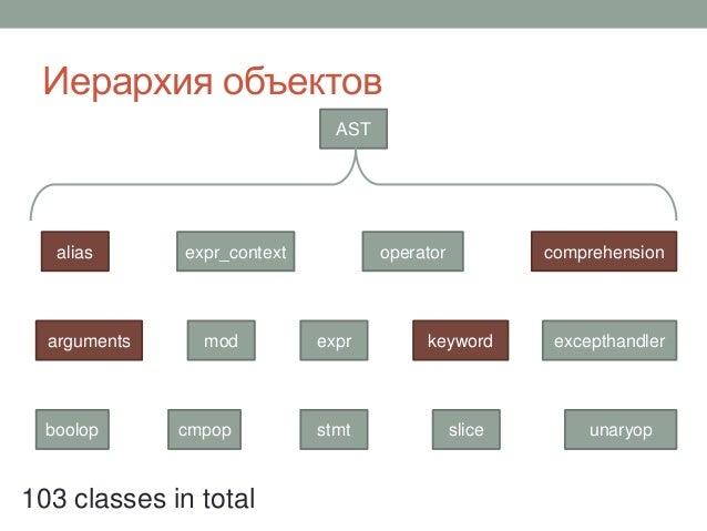 Иерархия объектов AST comprehension boolop cmpop arguments excepthandler alias expr_context exprmod operator keyword unary...