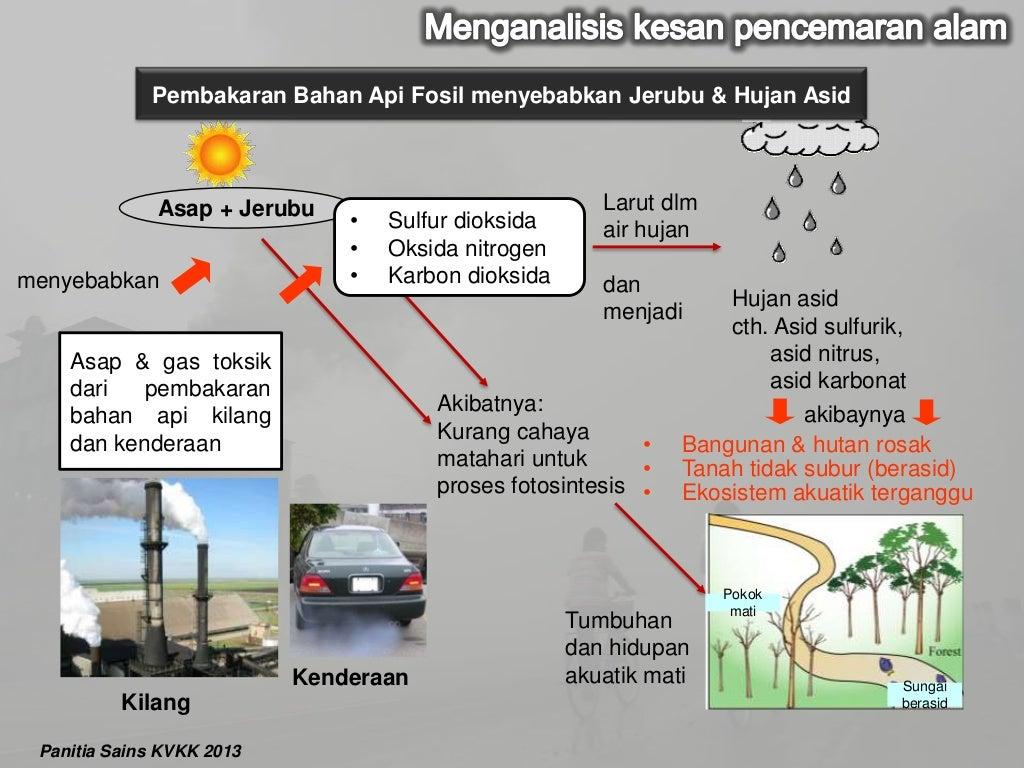 Kesan Pencemaran Alam Sekitar