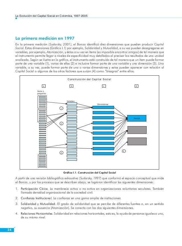 La Evolución del Capital Social en Colombia, 1997-2005  26  Dimensión Sigla Variable  CONFIANZA INSTITUCIONAL  HONELEY Hon...