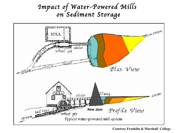 Natural Streams And The Legacy Of Water Powered Mills