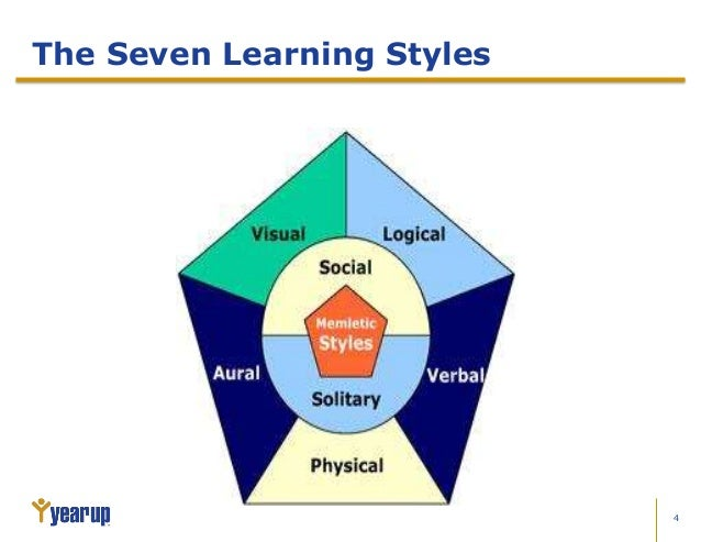 the seven learning styles essay Why are learning styles important because everyone learns differently take a few minutes to complete this inventory the answers may surprise you.