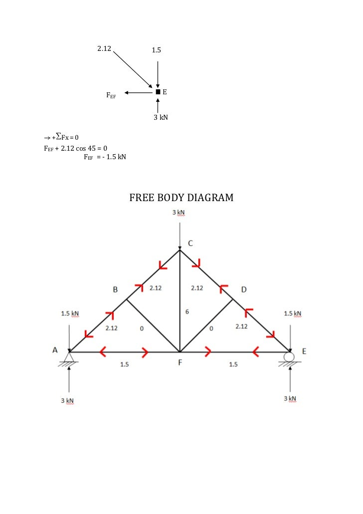 Method Of Joints For Truss / Roof