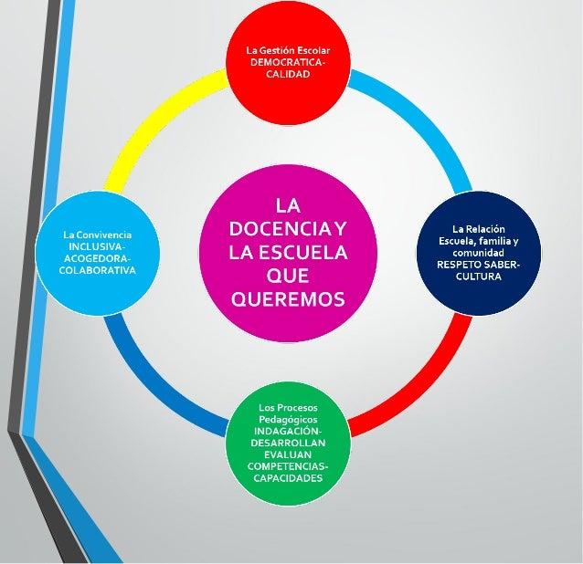 II.- Marco del Buen Desempeño Docente 1) Definición y propósitos 2) Cuatro Dominios docentes 3) Nueve Competencias Docente...