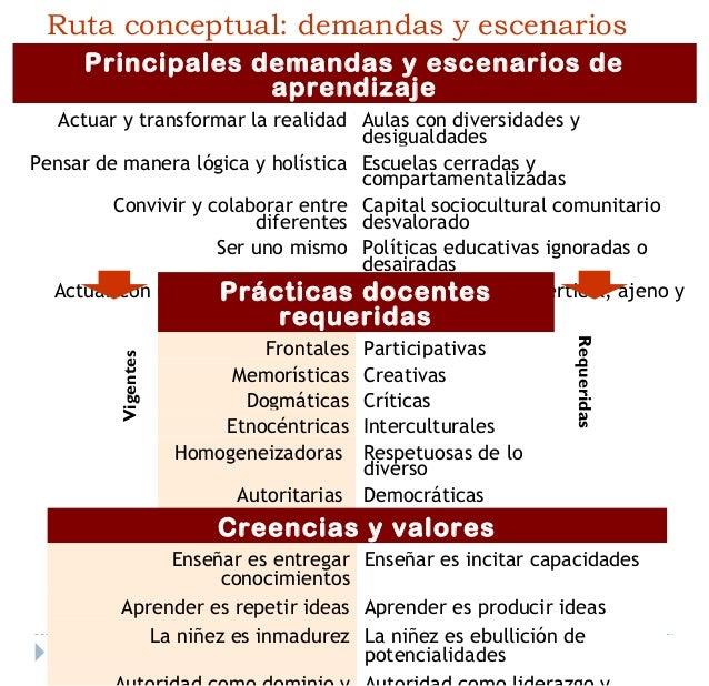 Dominio 4: Desarrollo de laDesarrollo de la profesionalidadprofesionalidad y la identidady la identidad docentedocente