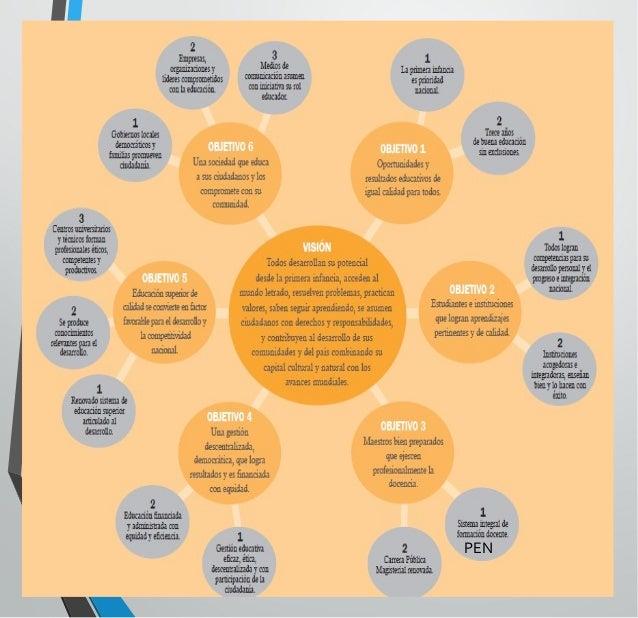 Políticas Priorizadas al 2016 • Aprendizajes de calidad y cierre de brechas. • Desarrollo Docente. • Modernización y desce...