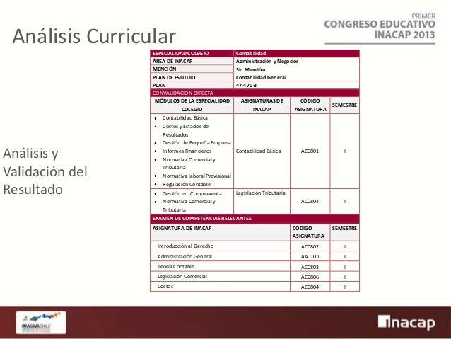 Análisis Curricular ESPECIALIDAD COLEGIO ÁREA DE INACAP MENCIÓN PLAN DE ESTUDIO PLAN CONVALIDACIÓN DIRECTA MÓDULOS DE LA E...