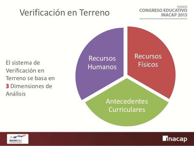 Verificación en Terreno  El sistema de Verificación en Terreno se basa en 3 Dimensiones de Análisis  Recursos Humanos  Rec...