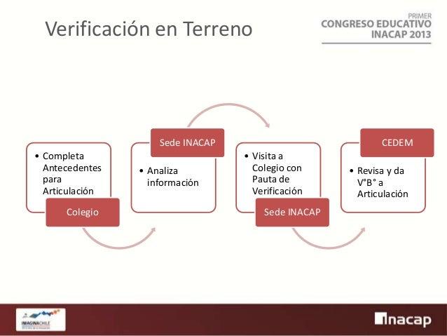 Verificación en Terreno  Sede INACAP • Completa Antecedentes para Articulación Colegio  • Analiza información  CEDEM • Vis...