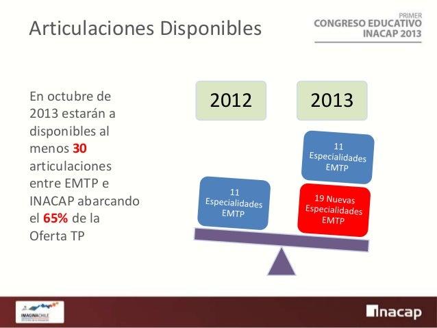 Articulaciones Disponibles En octubre de 2013 estarán a disponibles al menos 30 articulaciones entre EMTP e INACAP abarcan...